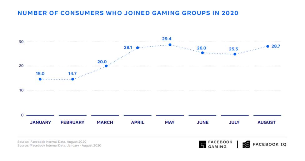 facebook gaming insights